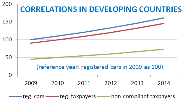 Illustration of the correlations in developing countries between registered cars, registered taxpayers and non-compliant taxpayers