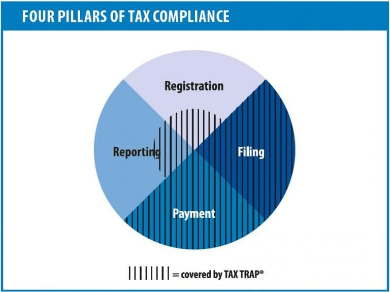 Picture: 4 pillars of tax compliance