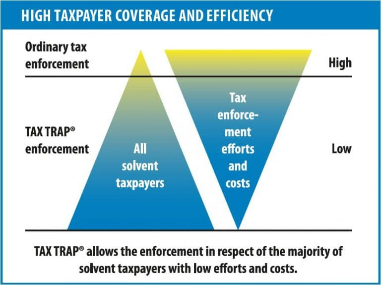 Picture: High taxpayer coverage and efficiency of the tax trap tax compliance tool